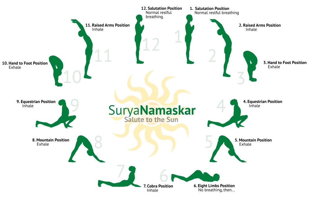 Y - Surya Namaskar
